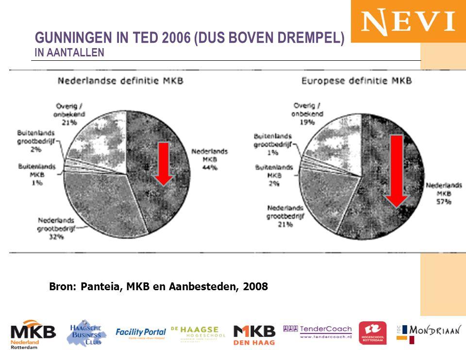 HET KENNISNETWERK VOOR INKOOP EN SUPPLY MANAGEMENT 13-11-2012MKB en publieke sector 61 GUNNINGEN IN TED 2006 (DUS BOVEN DREMPEL) IN AANTALLEN Bron: Panteia, MKB en Aanbesteden, 2008
