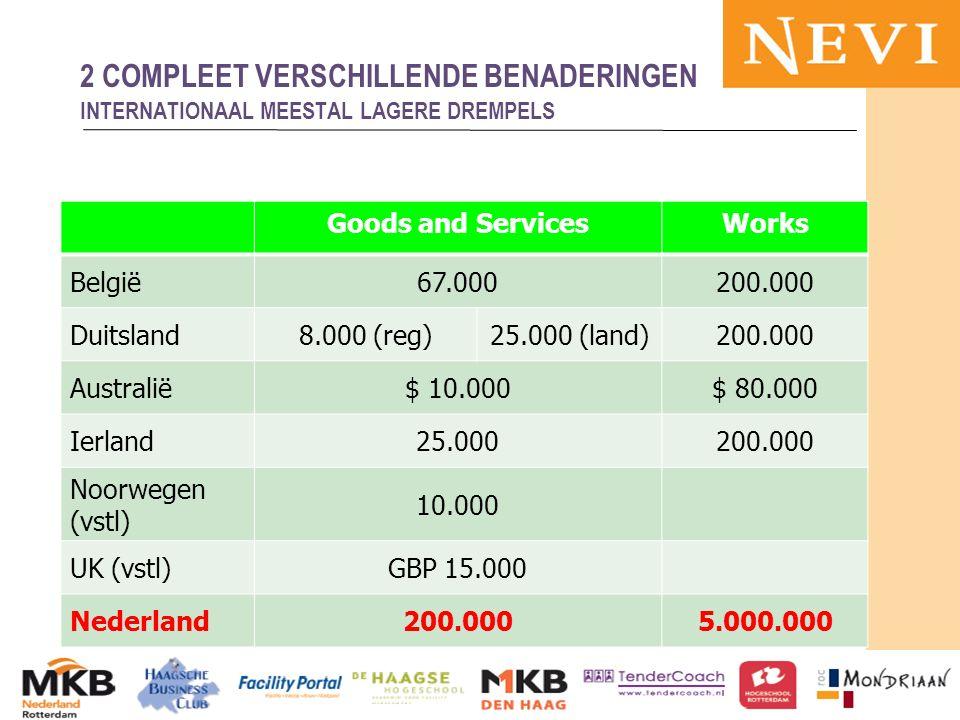 HET KENNISNETWERK VOOR INKOOP EN SUPPLY MANAGEMENT Goods and ServicesWorks België67.000200.000 Duitsland8.000 (reg)25.000 (land)200.000 Australië$ 10.000$ 80.000 Ierland25.000200.000 Noorwegen (vstl) 10.000 UK (vstl)GBP 15.000 Nederland200.0005.000.000 13-11-2012MKB en publieke sector 66 2 COMPLEET VERSCHILLENDE BENADERINGEN INTERNATIONAAL MEESTAL LAGERE DREMPELS