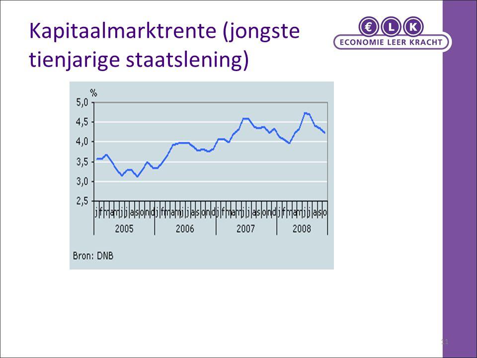 11 Kapitaalmarktrente (jongste tienjarige staatslening)