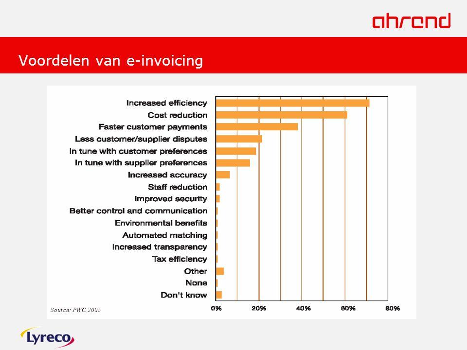 Voordelen van e-invoicing Source: PWC 2005