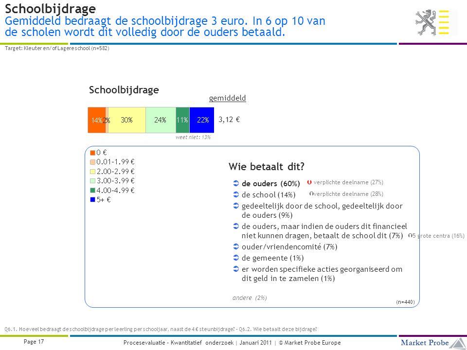 Title | Date | © Market Probe Page 17 Market Probe Procesevaluatie – Kwantitatief onderzoek | Januari 2011 | © Market Probe Europe Schoolbijdrage Gemiddeld bedraagt de schoolbijdrage 3 euro.