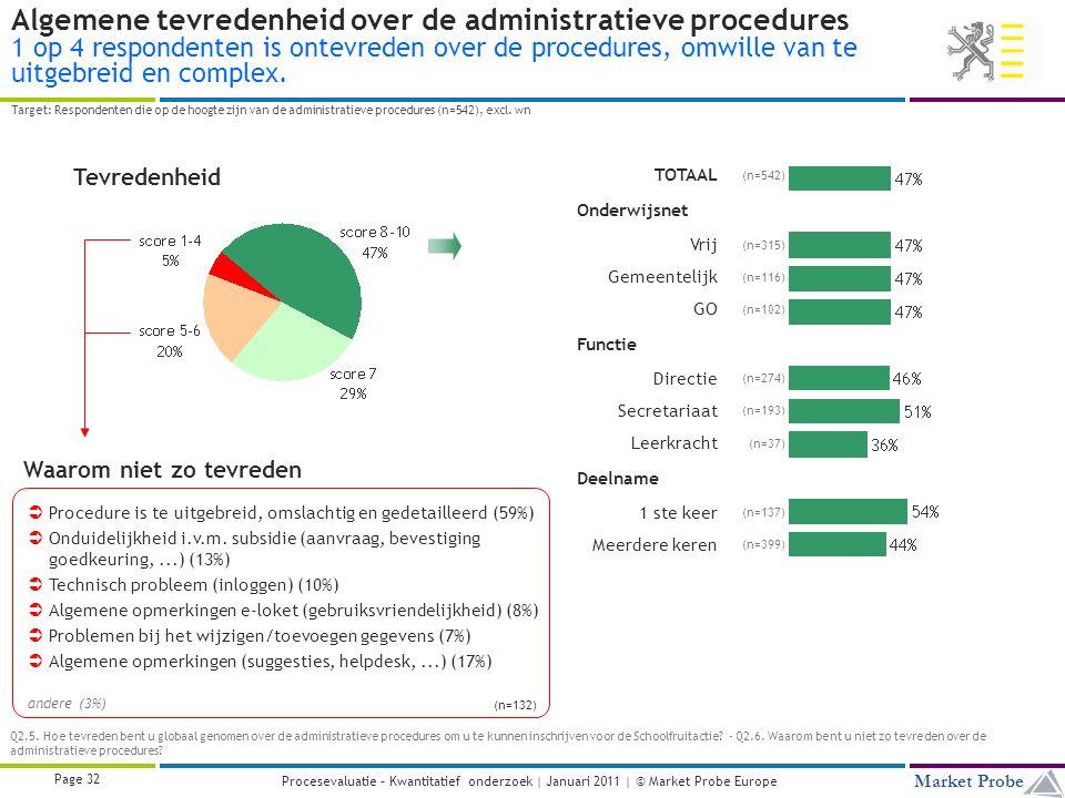 Title | Date | © Market Probe Page 32 Market Probe Procesevaluatie – Kwantitatief onderzoek | Januari 2011 | © Market Probe Europe  Procedure is te uitgebreid, omslachtig en gedetailleerd (59%)  Onduidelijkheid i.v.m.
