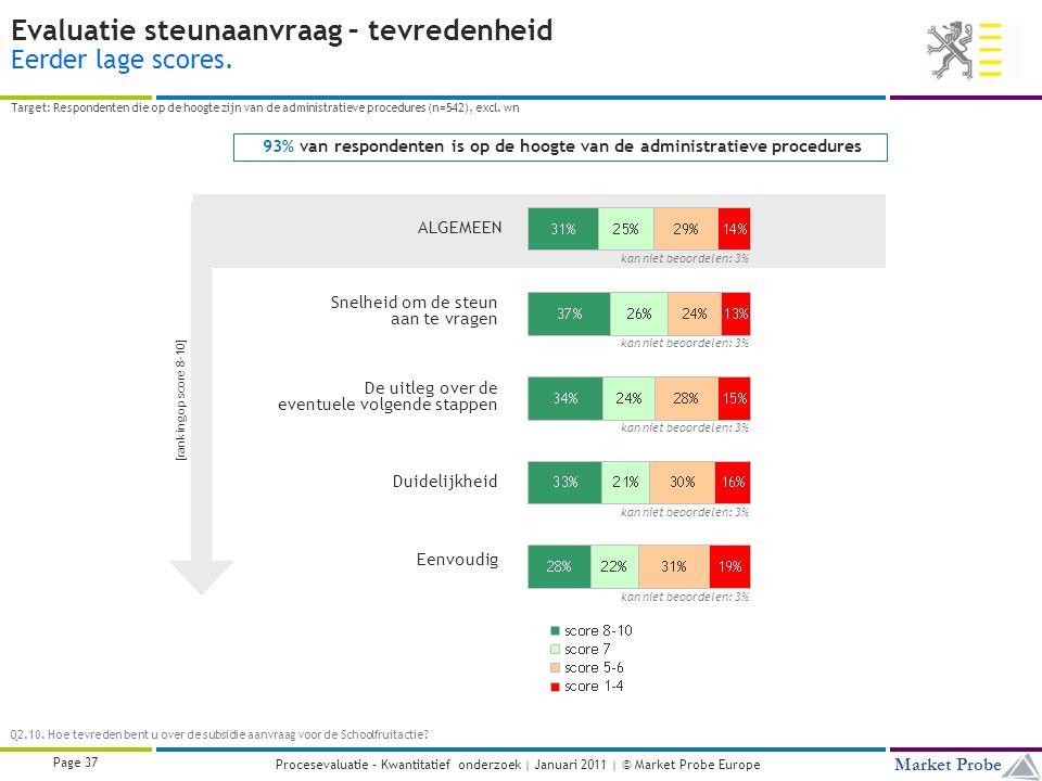 Title | Date | © Market Probe Page 37 Market Probe Procesevaluatie – Kwantitatief onderzoek | Januari 2011 | © Market Probe Europe Evaluatie steunaanvraag – tevredenheid Eerder lage scores.