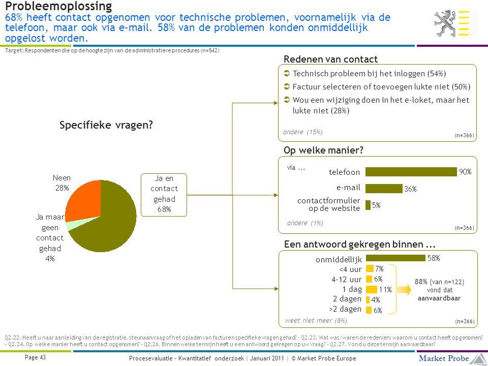 Title | Date | © Market Probe Page 43 Market Probe Procesevaluatie – Kwantitatief onderzoek | Januari 2011 | © Market Probe Europe Probleemoplossing 68% heeft contact opgenomen voor technische problemen, voornamelijk via de telefoon, maar ook via e-mail.