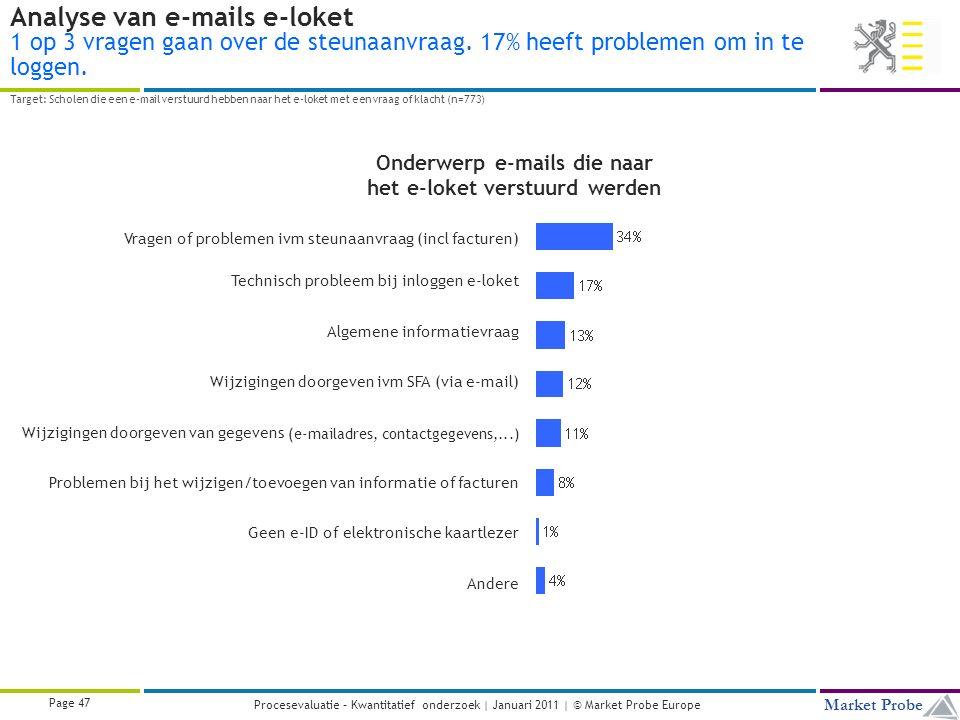 Title | Date | © Market Probe Page 47 Market Probe Procesevaluatie – Kwantitatief onderzoek | Januari 2011 | © Market Probe Europe Analyse van e-mails e-loket 1 op 3 vragen gaan over de steunaanvraag.