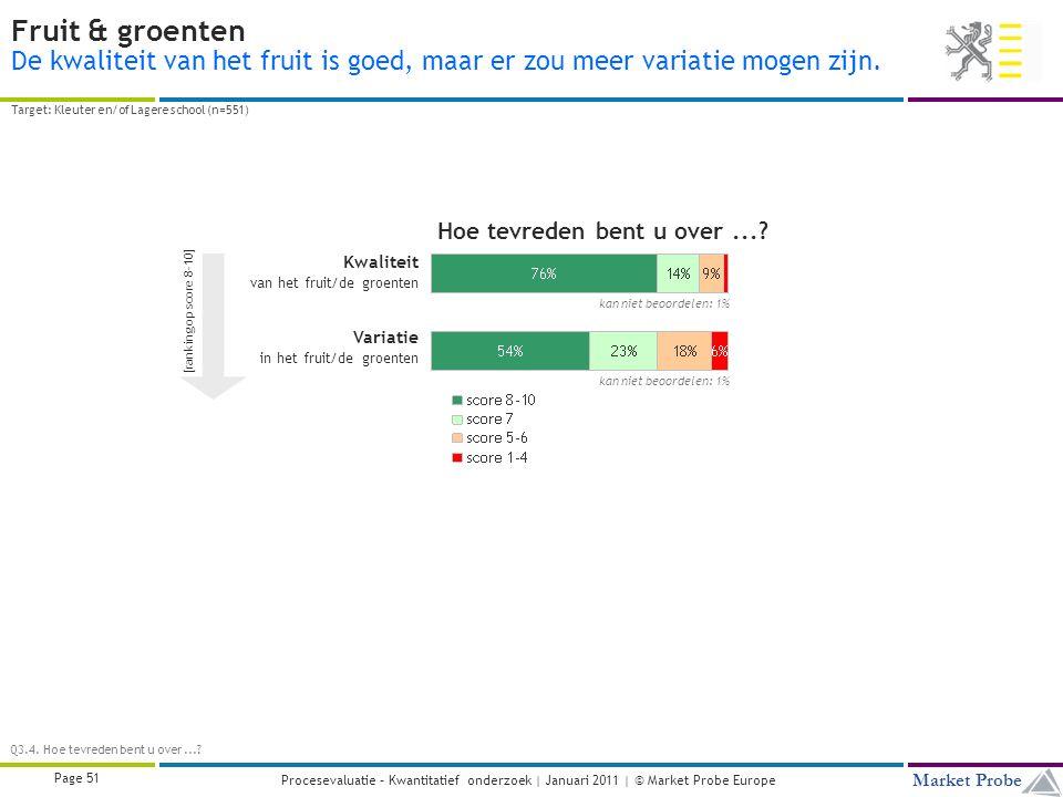 Title | Date | © Market Probe Page 51 Market Probe Procesevaluatie – Kwantitatief onderzoek | Januari 2011 | © Market Probe Europe Fruit & groenten De kwaliteit van het fruit is goed, maar er zou meer variatie mogen zijn.