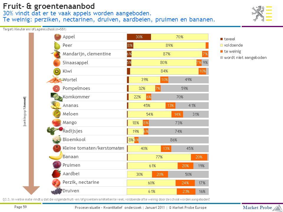 Title | Date | © Market Probe Page 59 Market Probe Procesevaluatie – Kwantitatief onderzoek | Januari 2011 | © Market Probe Europe Fruit- & groentenaanbod 30% vindt dat er te vaak appels worden aangeboden.
