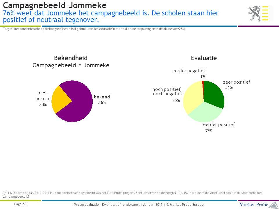 Title | Date | © Market Probe Page 68 Market Probe Procesevaluatie – Kwantitatief onderzoek | Januari 2011 | © Market Probe Europe Campagnebeeld Jommeke 76% weet dat Jommeke het campagnebeeld is.