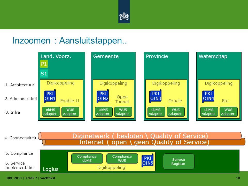 Inzoomen : Aansluitstappen.. DBC 2011 | Track 7 | voettekst10 Gemeente Digikoppeling Provincie Digikoppeling Waterschap Digikoppeling Land. Voorz. Dig