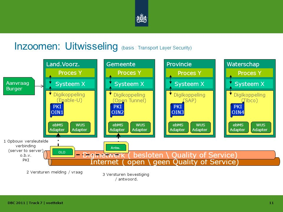 Inzoomen: Uitwisseling (basis : Transport Layer Security) DBC 2011 | Track 7 | voettekst11 Gemeente Digikoppeling (Open Tunnel) Provincie Digikoppelin