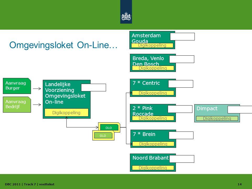 Omgevingsloket On-Line… DBC 2011 | Track 7 | voettekst14 Landelijke Voorziening Omgevingsloket On-line Aanvraag Burger Aanvraag Bedrijf Digikoppeling