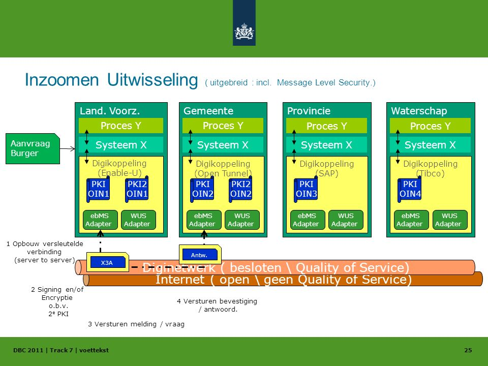 Inzoomen Uitwisseling ( uitgebreid : incl. Message Level Security.) DBC 2011 | Track 7 | voettekst25 Gemeente Digikoppeling (Open Tunnel) Provincie Di