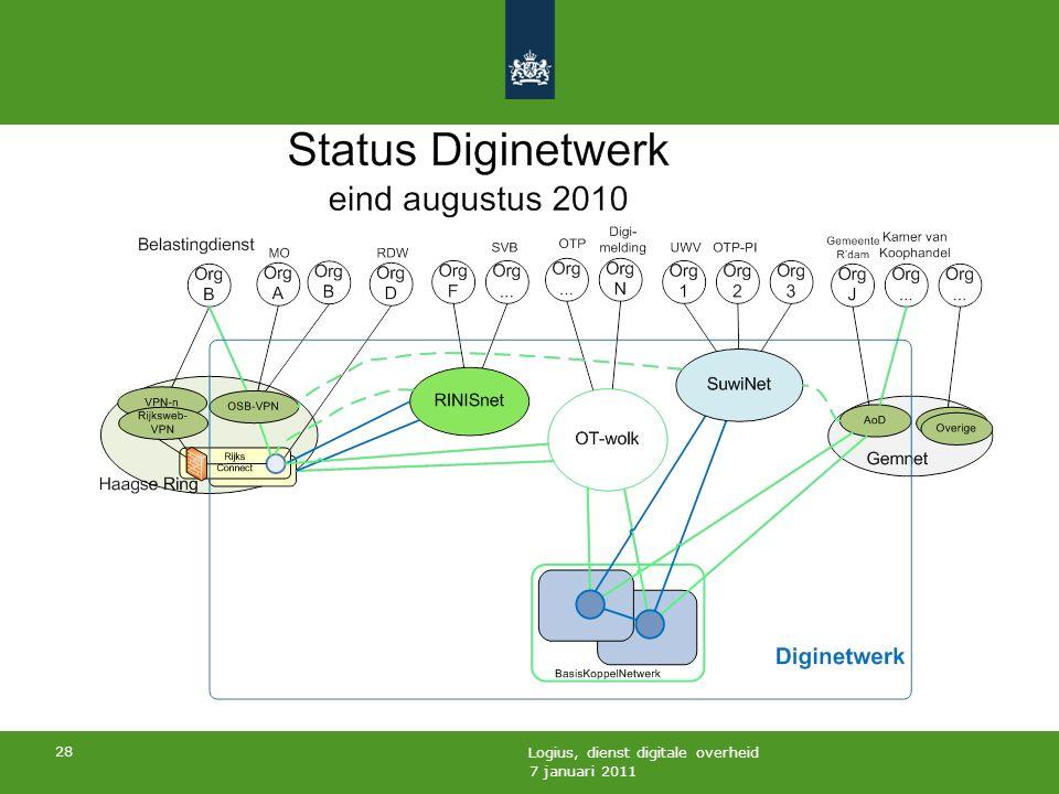 7 januari 2011 Logius, dienst digitale overheid 28