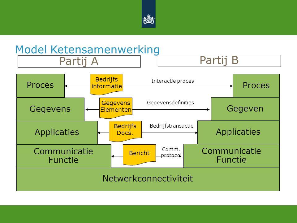 Inzoomen: Uitwisseling (basis : Transport Layer Security) DBC 2011   Track 7   voettekst24 Gemeente Digikoppeling (Open Tunnel) Provincie Digikoppeling (SAP) Waterschap Digikoppeling (Tibco) Land.Voorz.