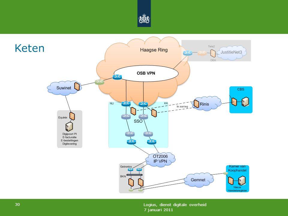 7 januari 2011 Logius, dienst digitale overheid 30 Keten