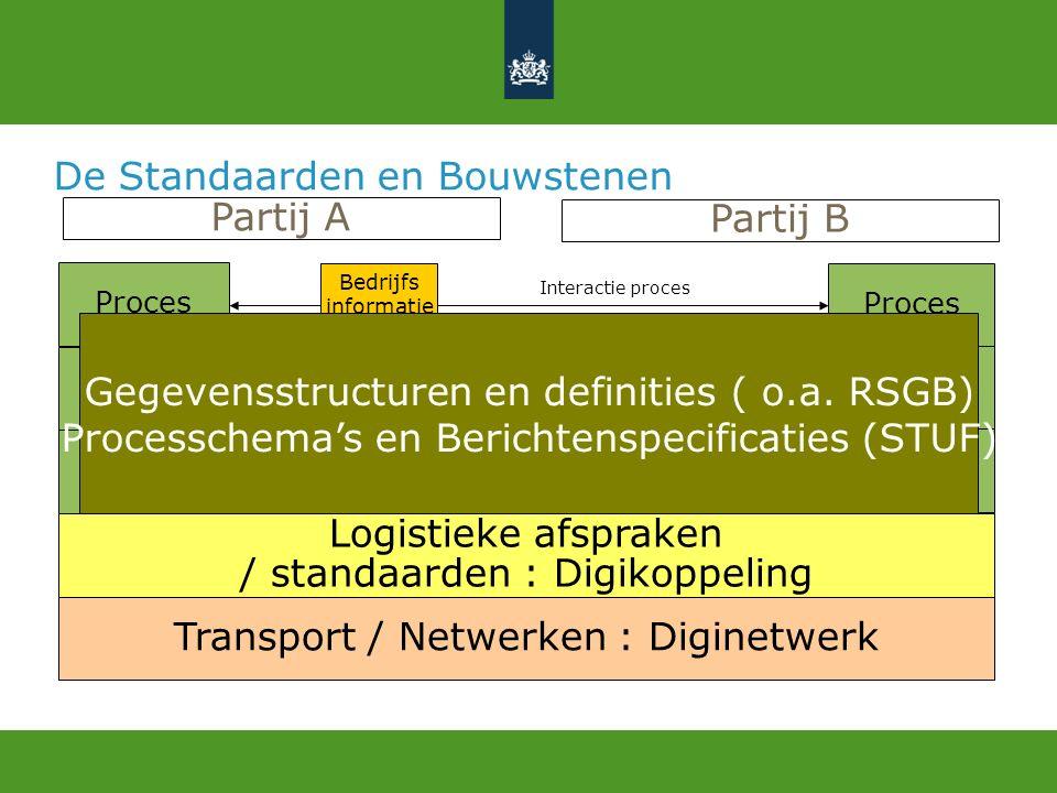 7 januari 2011 Logius, dienst digitale overheid Voor de fijnproevers….