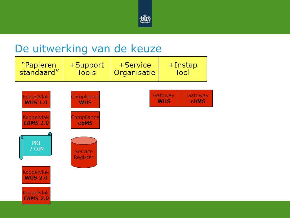 """De uitwerking van de keuze """"Papieren standaard"""" +Service Organisatie +Support Tools Compliance ebMS Compliance WUS Service Register Koppelvlak EBMS 1."""