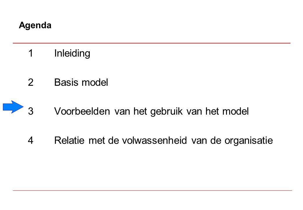 1Inleiding 2Basis model 3Voorbeelden van het gebruik van het model 4Relatie met de volwassenheid van de organisatie Agenda