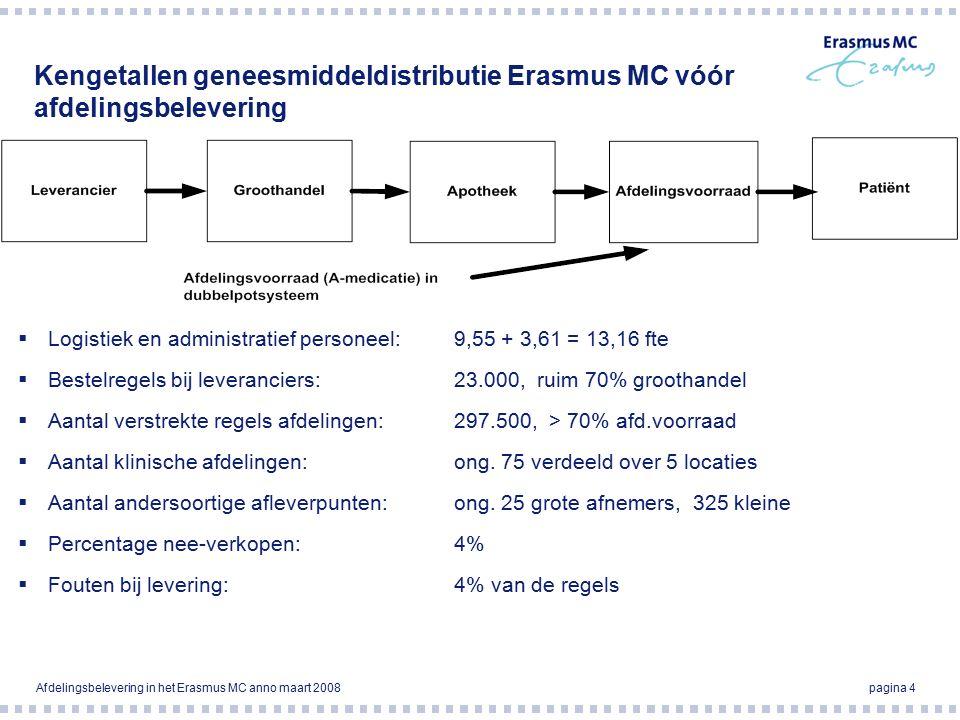 Afdelingsbelevering in het Erasmus MC anno maart 2008pagina 4 Kengetallen geneesmiddeldistributie Erasmus MC vóór afdelingsbelevering  Logistiek en administratief personeel: 9,55 + 3,61 = 13,16 fte  Bestelregels bij leveranciers:23.000, ruim 70% groothandel  Aantal verstrekte regels afdelingen:297.500, > 70% afd.voorraad  Aantal klinische afdelingen:ong.
