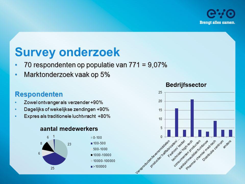 Survey onderzoek 70 respondenten op populatie van 771 = 9,07%70 respondenten op populatie van 771 = 9,07% Marktonderzoek vaak op 5%Marktonderzoek vaak