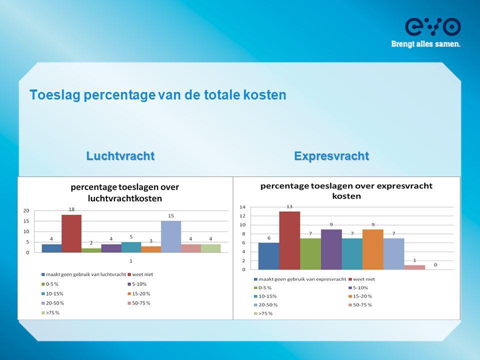 Toeslag percentage van de totale kosten LuchtvrachtExpresvracht