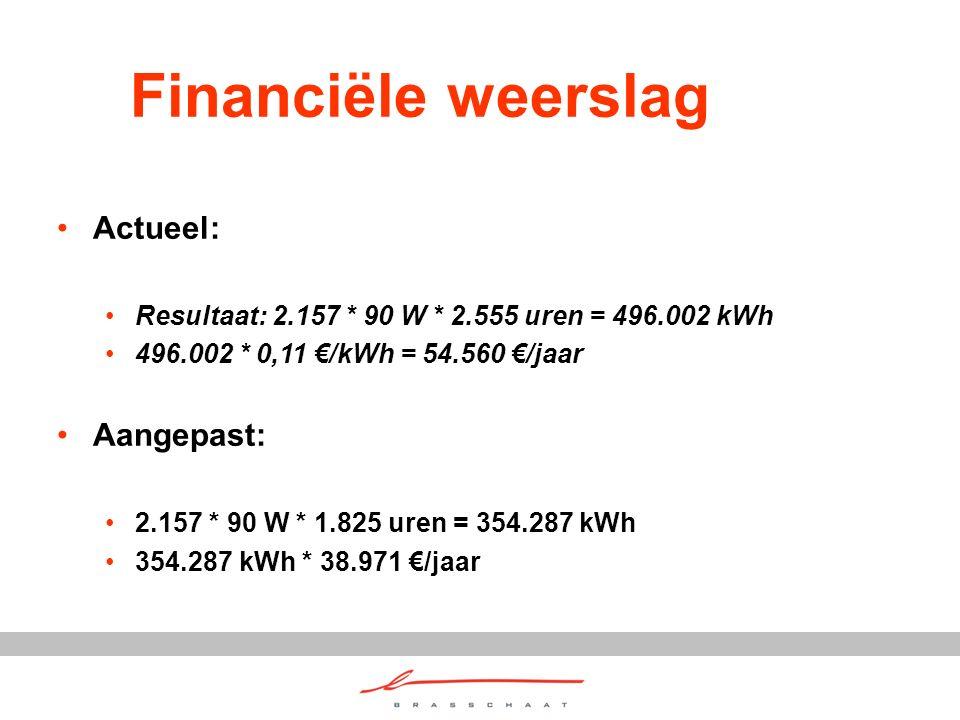 Financiële weerslag Actueel: Resultaat: 2.157 * 90 W * 2.555 uren = 496.002 kWh 496.002 * 0,11 €/kWh = 54.560 €/jaar Aangepast: 2.157 * 90 W * 1.825 uren = 354.287 kWh 354.287 kWh * 38.971 €/jaar
