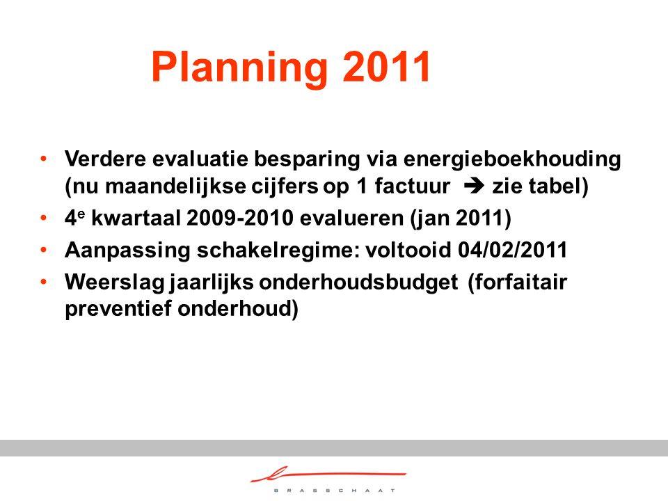 Planning 2011 Verdere evaluatie besparing via energieboekhouding (nu maandelijkse cijfers op 1 factuur  zie tabel) 4 e kwartaal 2009-2010 evalueren (jan 2011) Aanpassing schakelregime: voltooid 04/02/2011 Weerslag jaarlijks onderhoudsbudget (forfaitair preventief onderhoud)