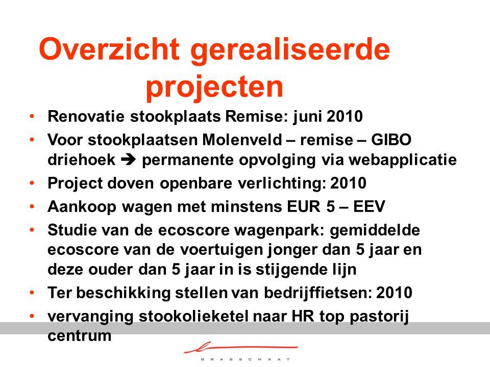 Overzicht gerealiseerde projecten Renovatie stookplaats Remise: juni 2010 Voor stookplaatsen Molenveld – remise – GIBO driehoek  permanente opvolging