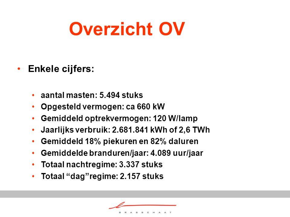 Overzicht OV Enkele cijfers: aantal masten: 5.494 stuks Opgesteld vermogen: ca 660 kW Gemiddeld optrekvermogen: 120 W/lamp Jaarlijks verbruik: 2.681.8