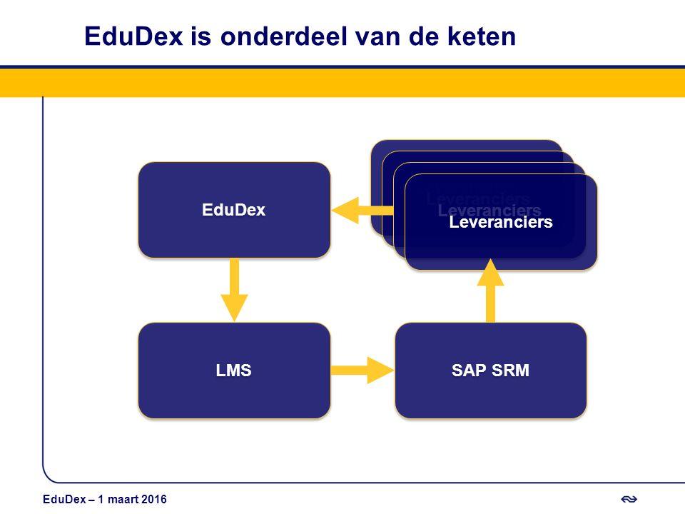 EduDex is onderdeel van de keten LMS SAP SRM EduDex Leveranciers EduDex – 1 maart 2016