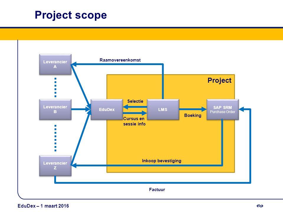 Project Project scope LMS EduDex SAP SRM Purchase Order SAP SRM Purchase Order Leverancier A Leverancier B Leverancier Z Selectie Cursus en sessie inf