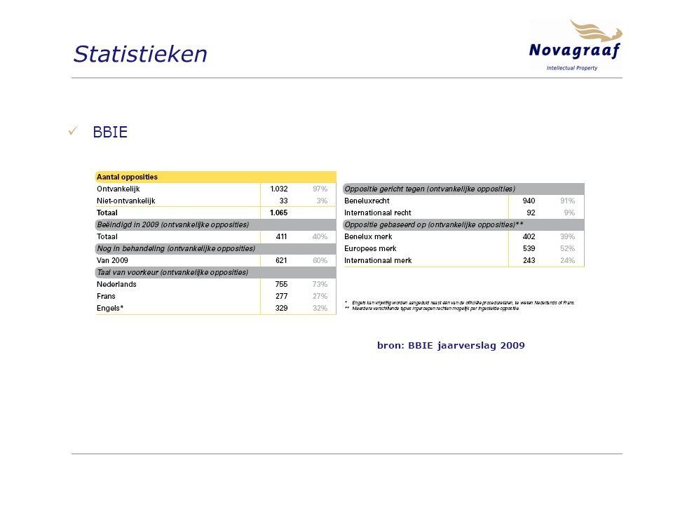Statistieken BBIE bron: BBIE jaarverslag 2009