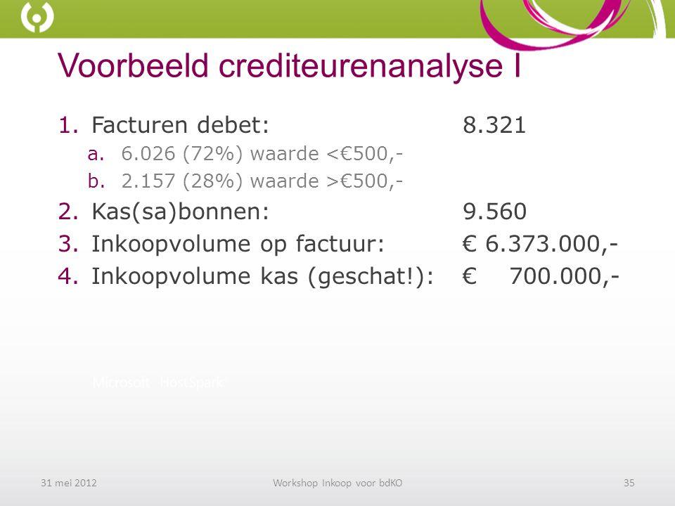 Voorbeeld crediteurenanalyse I 1.Facturen debet:8.321 a.6.026 (72%) waarde <€500,- b.2.157 (28%) waarde >€500,- 2.Kas(sa)bonnen:9.560 3.Inkoopvolume op factuur:€ 6.373.000,- 4.Inkoopvolume kas (geschat!):€ 700.000,- 31 mei 2012Workshop Inkoop voor bdKO35