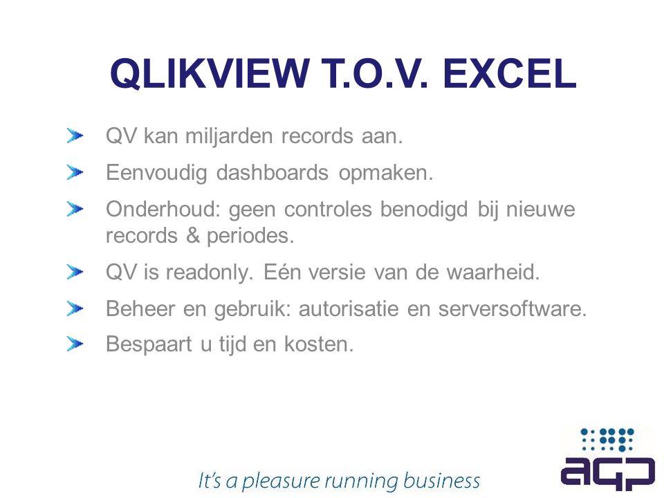 QV kan miljarden records aan. Eenvoudig dashboards opmaken.