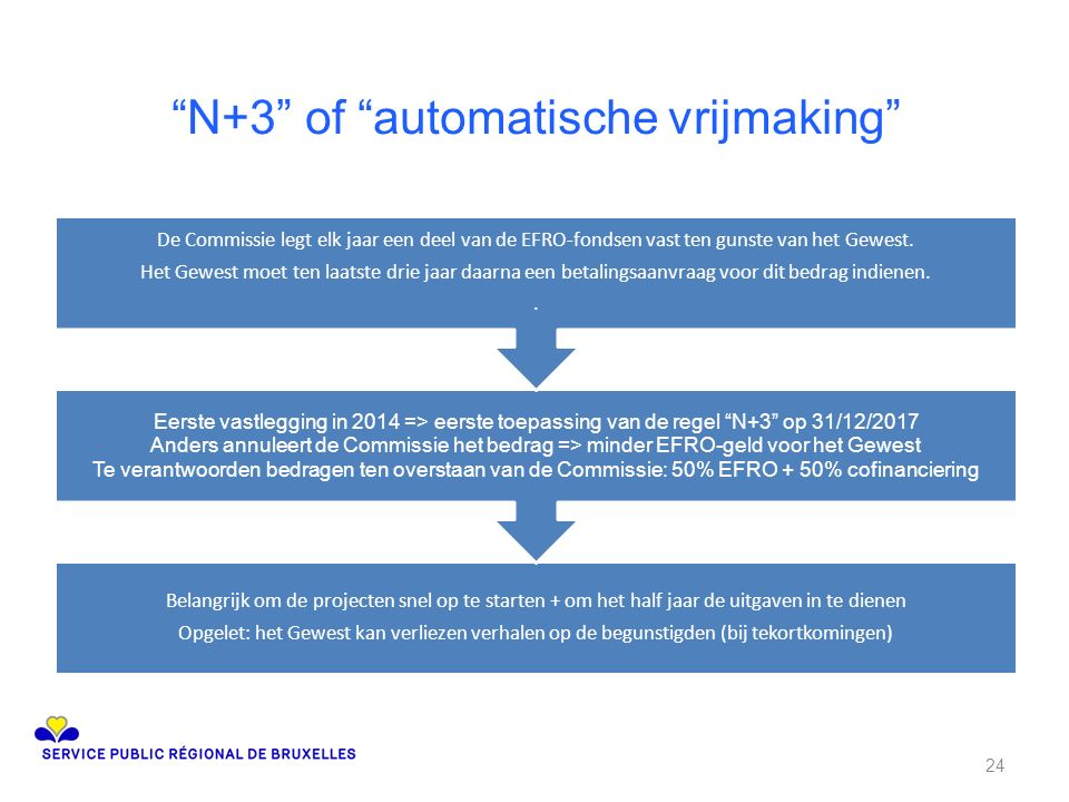 N+3 of automatische vrijmaking Belangrijk om de projecten snel op te starten + om het half jaar de uitgaven in te dienen Opgelet: het Gewest kan verliezen verhalen op de begunstigden (bij tekortkomingen) Eerste vastlegging in 2014 => eerste toepassing van de regel N+3 op 31/12/2017 Anders annuleert de Commissie het bedrag => minder EFRO-geld voor het Gewest Te verantwoorden bedragen ten overstaan van de Commissie: 50% EFRO + 50% cofinanciering De Commissie legt elk jaar een deel van de EFRO-fondsen vast ten gunste van het Gewest.