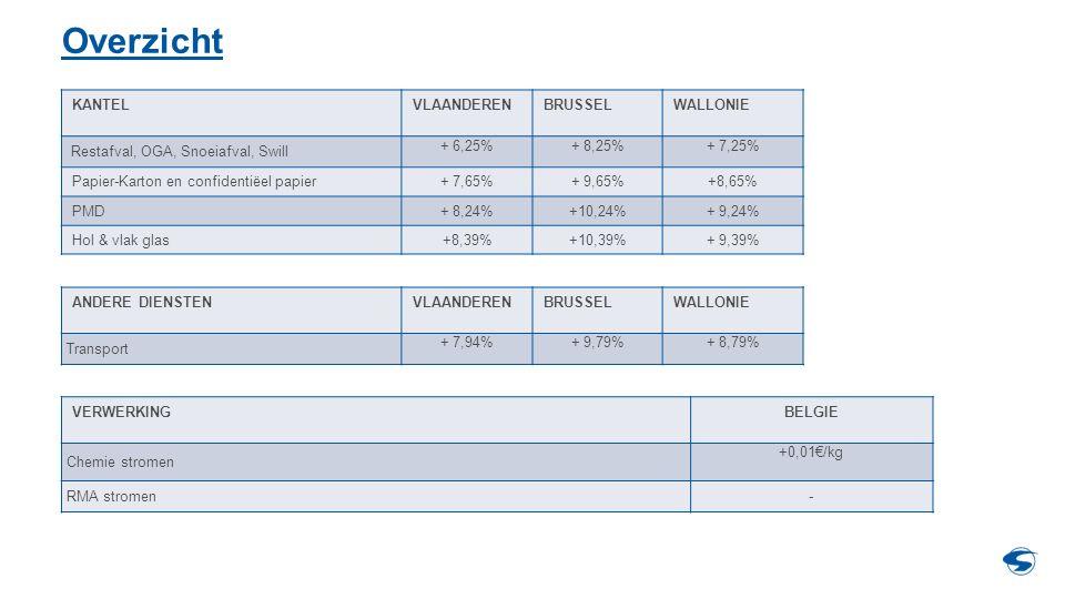 Overzicht KANTELVLAANDERENBRUSSELWALLONIE Restafval, OGA, Snoeiafval, Swill + 6,25%+ 8,25%+ 7,25% Papier-Karton en confidentiëel papier+ 7,65%+ 9,65%+8,65% PMD+ 8,24%+10,24%+ 9,24% Hol & vlak glas+8,39%+10,39%+ 9,39% ANDERE DIENSTENVLAANDERENBRUSSELWALLONIE Transport + 7,94%+ 9,79%+ 8,79% VERWERKINGBELGIE Chemie stromen +0,01€/kg RMA stromen-