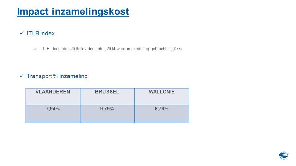 Impact inzamelingskost ITLB index o ITLB december 2015 tov december 2014 werd in mindering gebracht : -1,07% Transport % inzameling VLAANDERENBRUSSELW