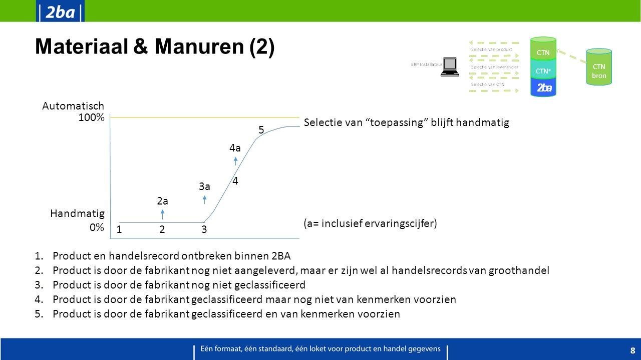 Materiaal & Manuren (2) 8 1.Product en handelsrecord ontbreken binnen 2BA 2.Product is door de fabrikant nog niet aangeleverd, maar er zijn wel al han