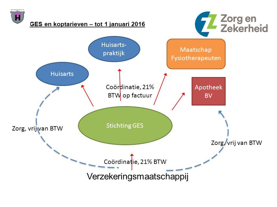 GES en Ketenzorg - Acties: Tot 1 januari 2016 BTW-status Ketenzorg- en GES-instellingen en van onderaannemers tot 1 januari 2016 afstemmen met de belastingdienst.