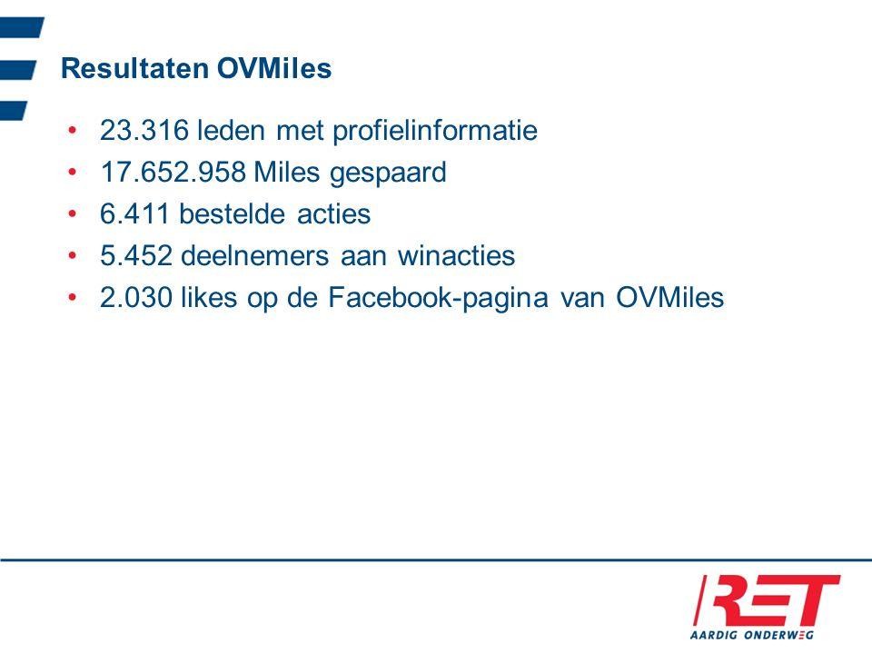 Resultaten OVMiles 23.316 leden met profielinformatie 17.652.958 Miles gespaard 6.411 bestelde acties 5.452 deelnemers aan winacties 2.030 likes op de Facebook-pagina van OVMiles