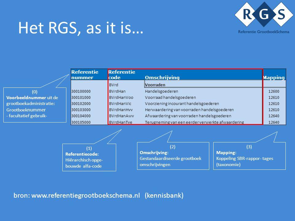 Het RGS, as it is… (0) Voorbeeldnummer uit de grootboekadministratie: Grootboek nummer - facultatief gebruik- (2) Omschrijving: Gestandaardiseerde grootboek omschrijvingen (1) Referentiecode: Hiërarchisch opge- bouwde alfa-code (3) Mapping: Koppeling SBR-rappor- tages (taxonomie) bron: www.referentiegrootboekschema.nl (kennisbank) Referentie nummer Referentie codeOmschrijvingMapping BVrdVoorraden 300100000 BVrdHanHandelsgoederen12600 300101000 BVrdHanVooVoorraad handelsgoederen12610 300102000 BVrdHanVicVoorziening incourant handelsgoederen12610 300103000 BVrdHanHvvHerwaardering van voorraden handelsgoederen12610 300104000 BVrdHanAwvAfwaardering van voorraden handelsgoederen12640 300105000 BVrdHanTveTerugneming van een eerder verwerkte afwaardering12640