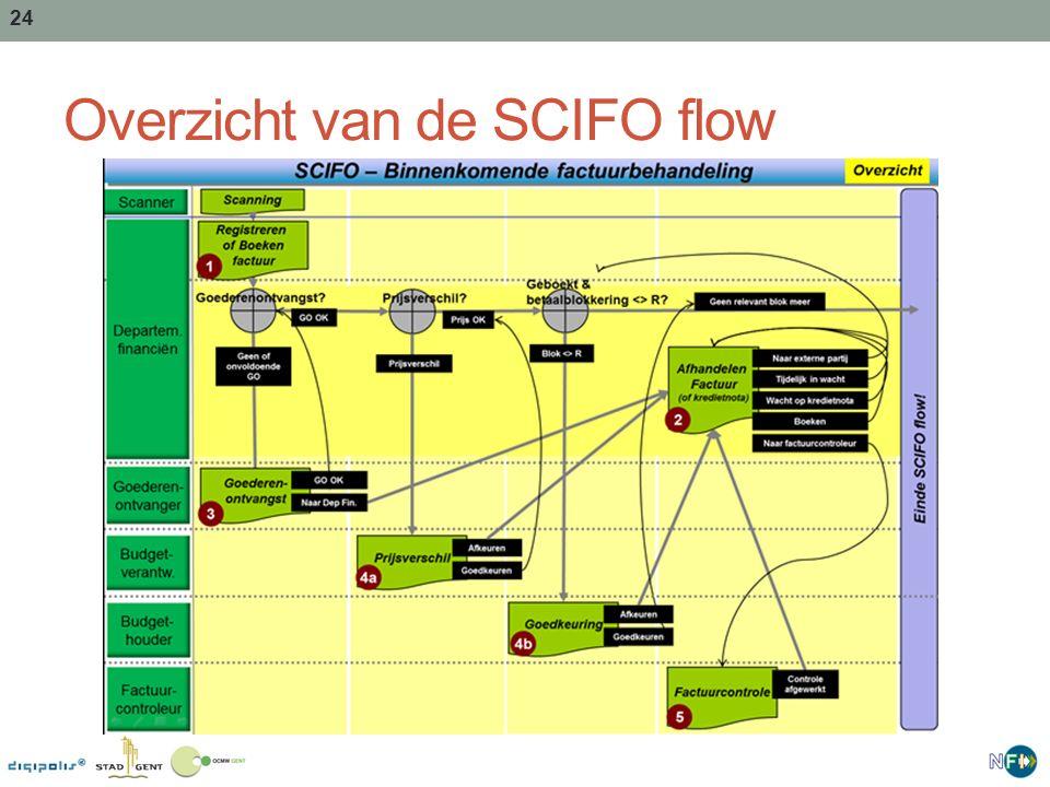 24 Overzicht van de SCIFO flow