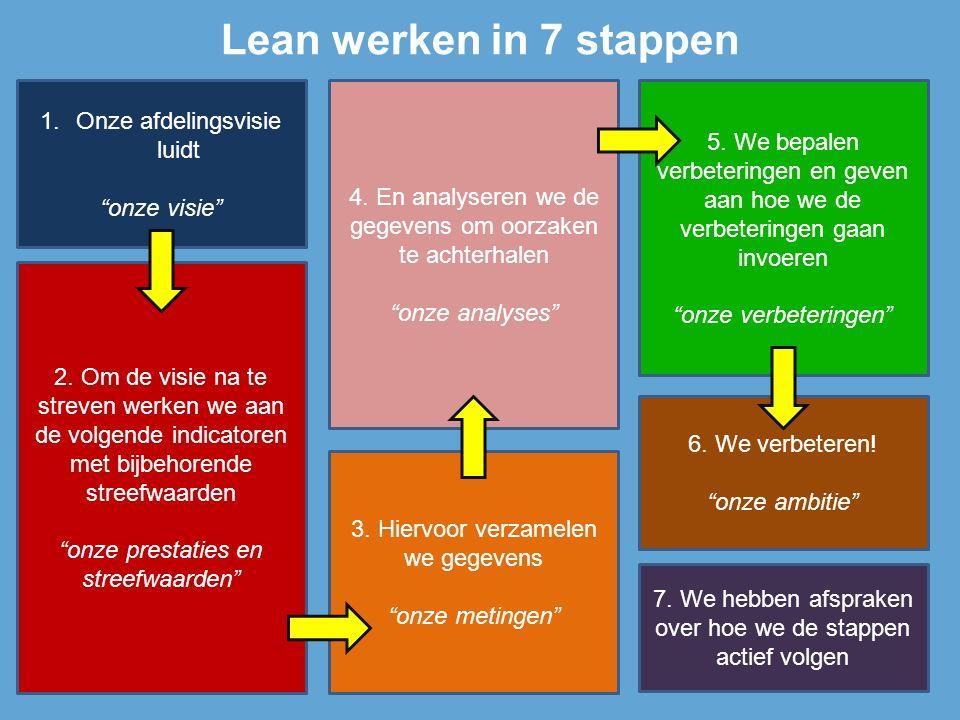 Lean werken in 7 stappen 1.Onze afdelingsvisie luidt onze visie 2.