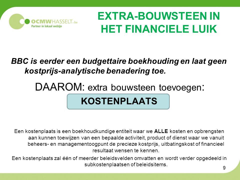 5.BUDGETHOUDERSCHAP Wat is budgethouderschap in OCMW Hasselt.