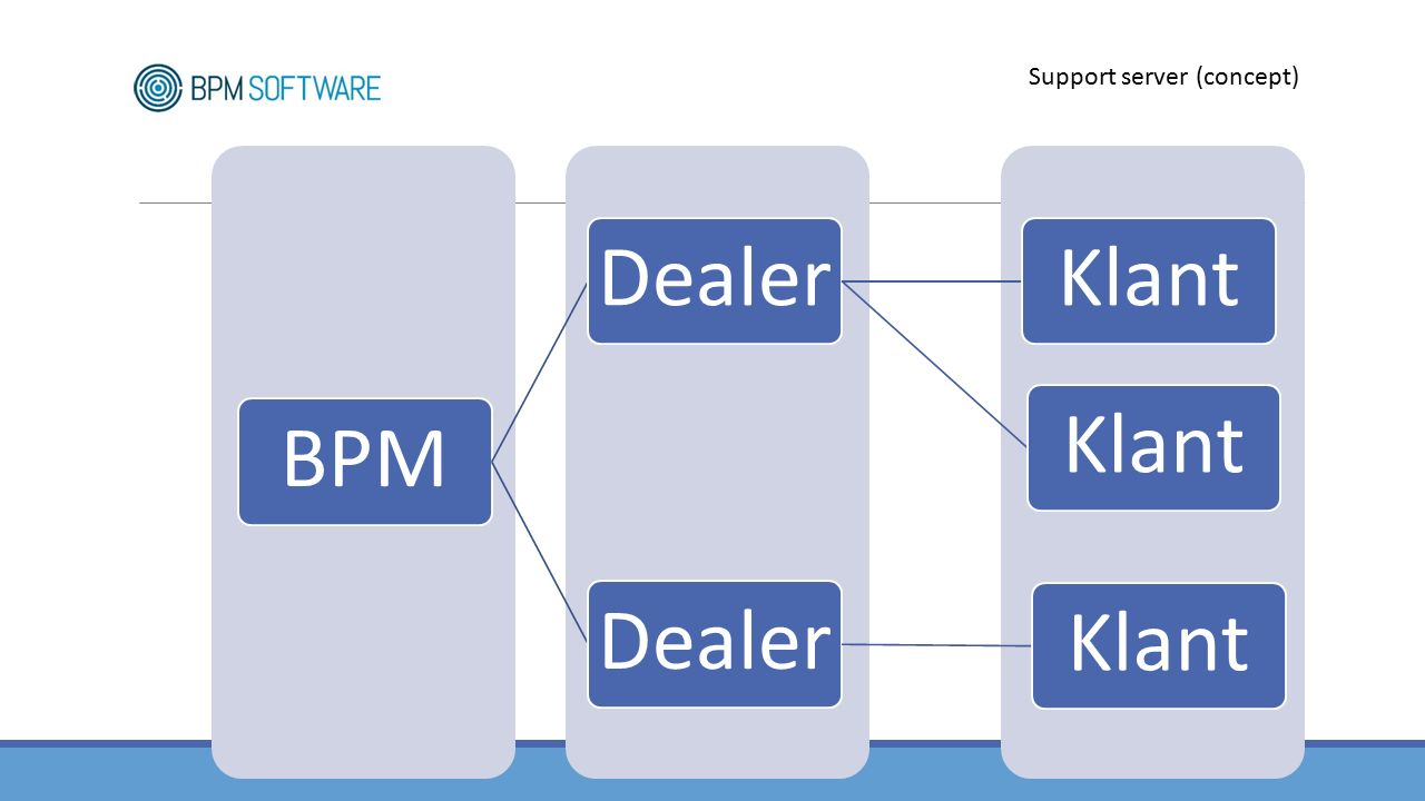 BPMDealerKlant DealerKlant Support server (concept)