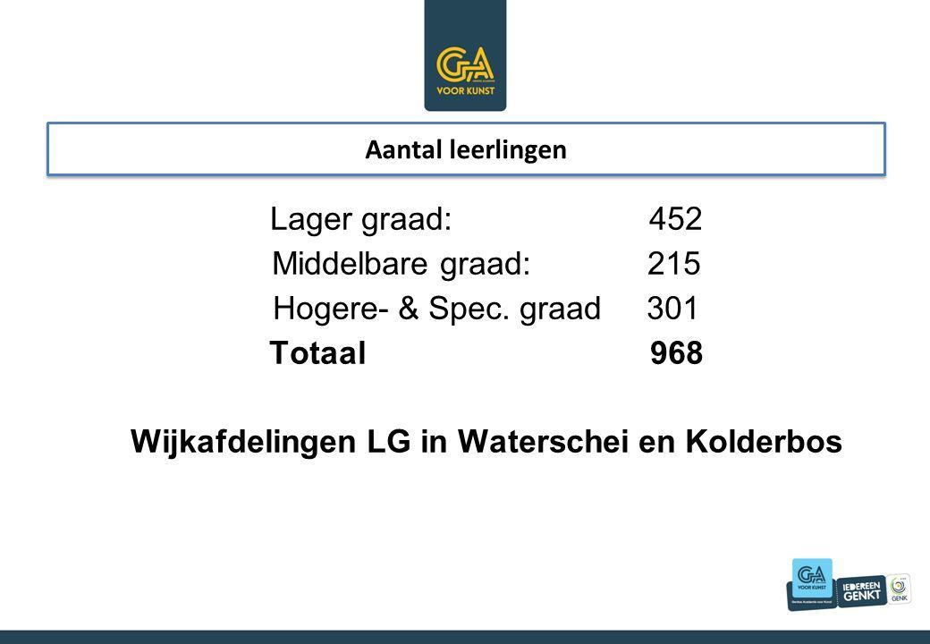 Aantal leerlingen Lager graad: 452 Middelbare graad: 215 Hogere- & Spec.