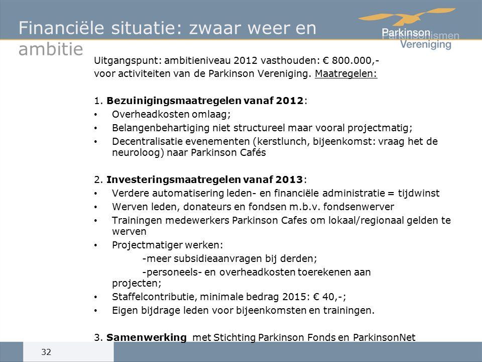 Financiële situatie: zwaar weer en ambitie Uitgangspunt: ambitieniveau 2012 vasthouden: € 800.000,- voor activiteiten van de Parkinson Vereniging.