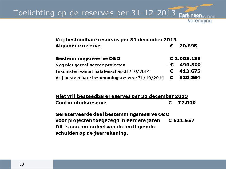 Toelichting op de reserves per 31-12-2013 Vrij besteedbare reserves per 31 december 2013 Algemene reserve € 70.895 Bestemmingsreserve O&O € 1.003.189 Nog niet gerealiseerde projecten - € 496.500 Inkomsten vanuit nalatenschap 31/10/2014 € 413.675 Vrij besteedbare bestemmingsreserve 31/10/2014 € 920.364 Niet vrij besteedbare reserves per 31 december 2013 Continuiteitsreserve € 72.000 Gereserveerde deel bestemmingsreserve O&O voor projecten toegezegd in eerdere jaren€ 621.557 Dit is een onderdeel van de kortlopende schulden op de jaarrekening.