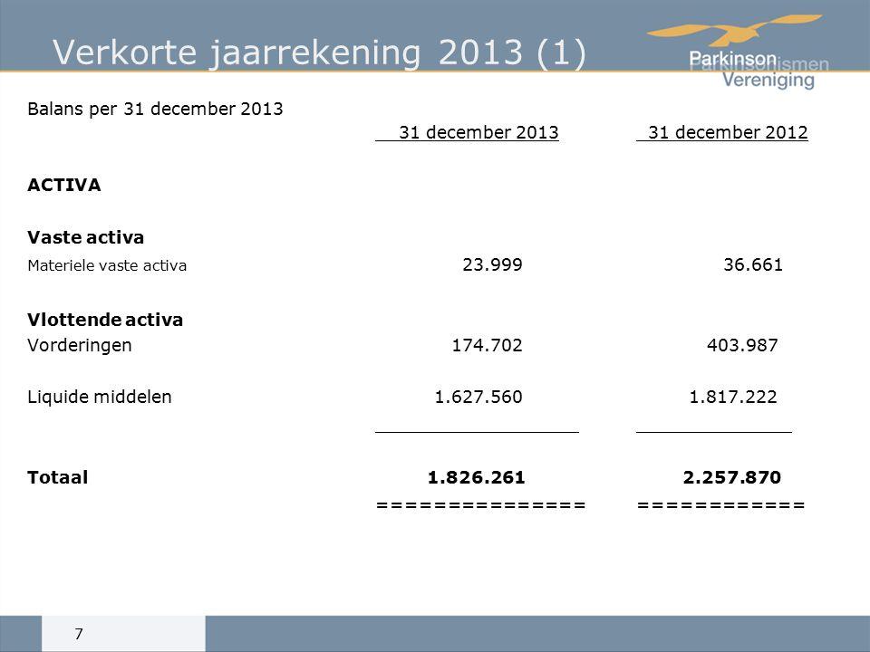 Verkorte jaarrekening 2013 (1) Balans per 31 december 2013 31 december 2013 31 december 2012 ACTIVA Vaste activa Materiele vaste activa 23.99936.661 Vlottende activa Vorderingen 174.702 403.987 Liquide middelen 1.627.560 1.817.222 Totaal 1.826.261 2.257.870 =========================== 7