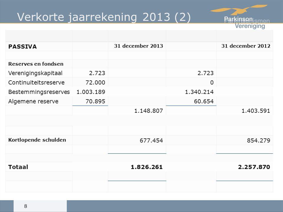 Staat van baten en lasten over 2013 (1) 9 Begroting 2013 2012 Baten Subsidies en andere bijdragen362.032356.750404.750 Giften en baten uit fondsenwerving670.159736.5001.170.026 Financiële baten25.56530.00035.464 1.057.7561.123.2501.610.240 Personeelskosten411.704384.900342.643 Afschrijvingen materiële vaste activa13.97615.00027.152 Huisvestingskosten50.46153.00048.513 Organisatiekosten130.538152.000148.092 Bestuur en organisatie36.60225.00062.950 Lotgenotencontact114.122148.000118.075 Belangenbehartiging110.807310.000229.358 Informatievoorziening en voorlichting133.282130.500137.298 Overige activiteitenkosten311.048303.000584.629 Totaal bestedingen1.312.5401.521.4001.698710 Resultaat-.254.784-398.150-88.470
